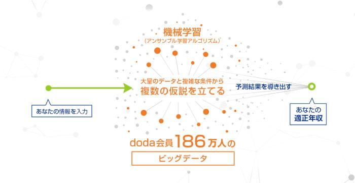 doda年収診断