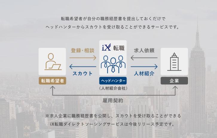 iX転職の特徴