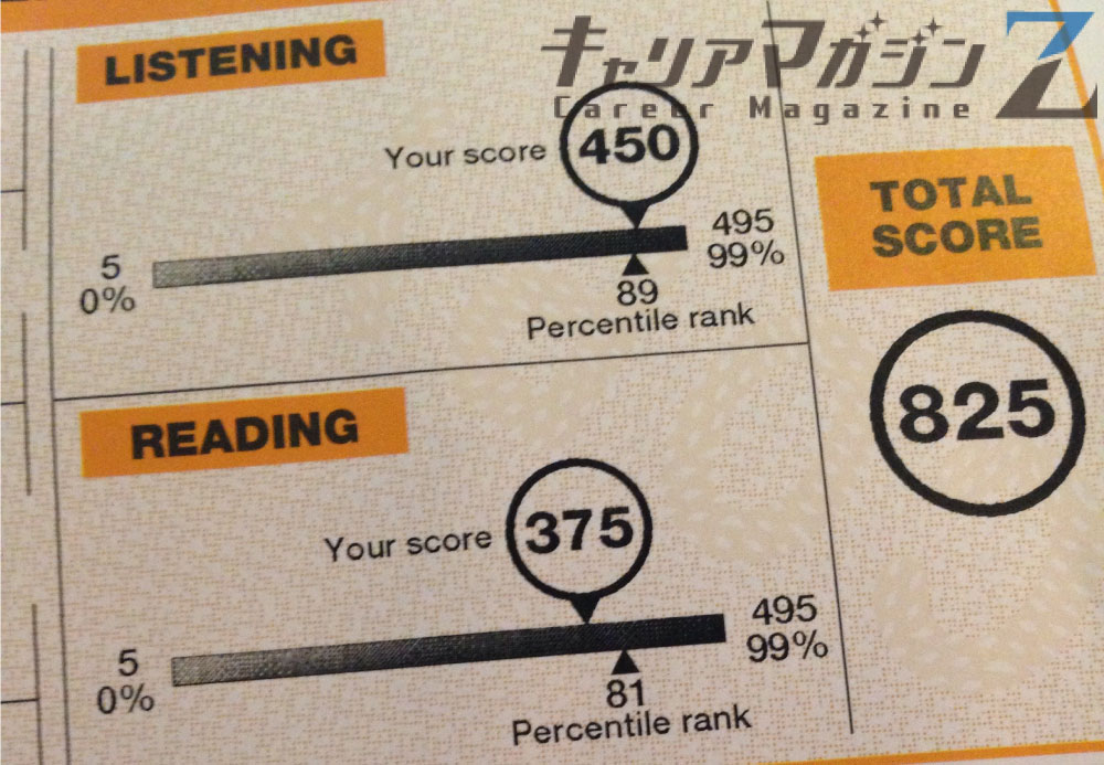 TOEIC score