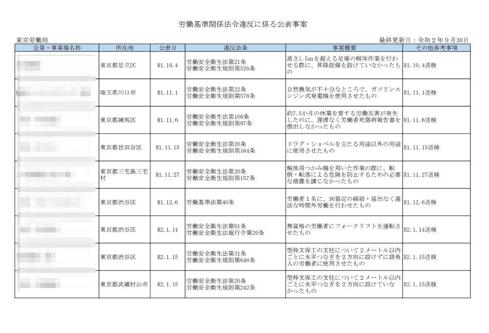 労働基準関係法令違反に係る公表事案