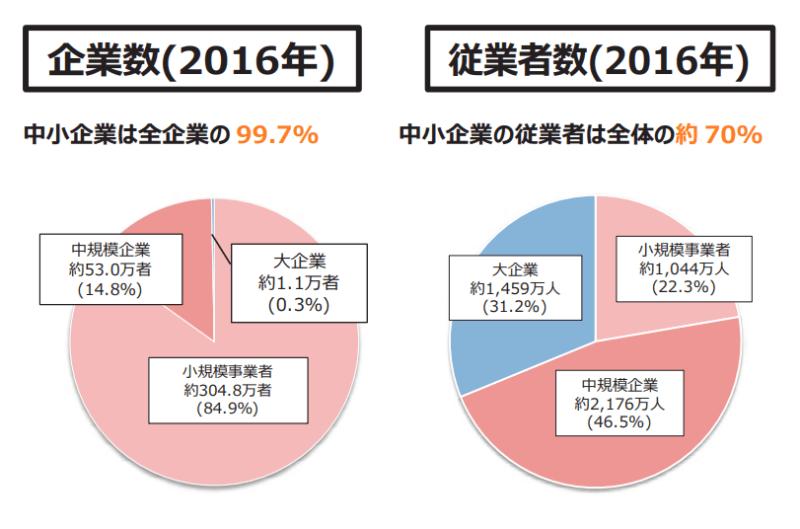 中小企業白書2020日本の企業はほとんど中小企業